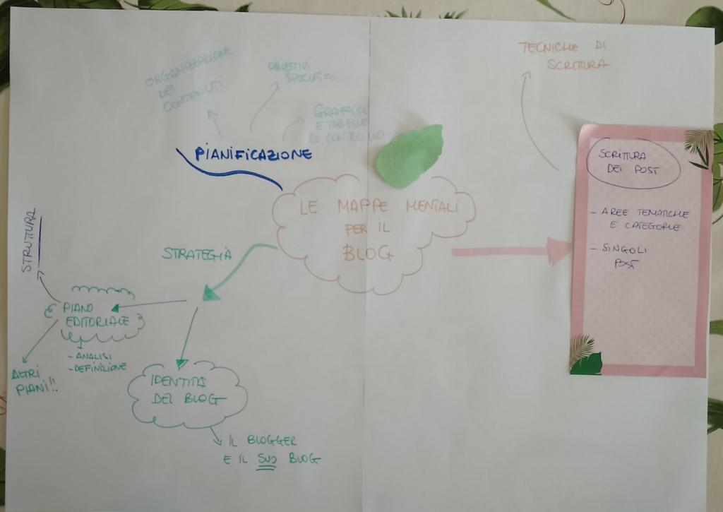 Mappa mentale per il blog